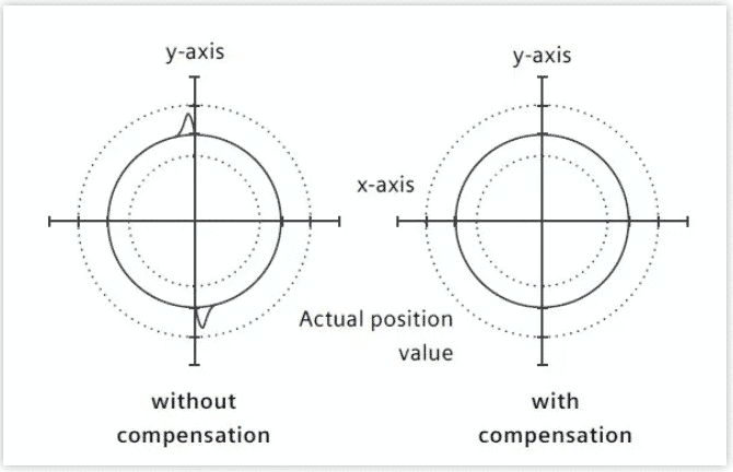 What Do You Know about Compensations in CNC Lathe Machining 4