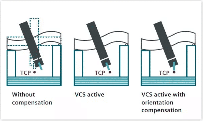 What Do You Know about Compensations in CNC Lathe Machining 6