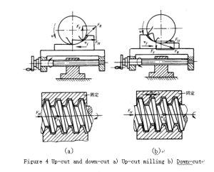 4 Things You Should Know About Milling Process 4