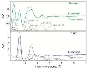 Figure 4. Comparaison de la fonction de distribution radiale