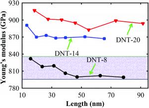 Figure 7. Module de Young & #039; s de trois types différents de nanofils de carbone de diamant de référence