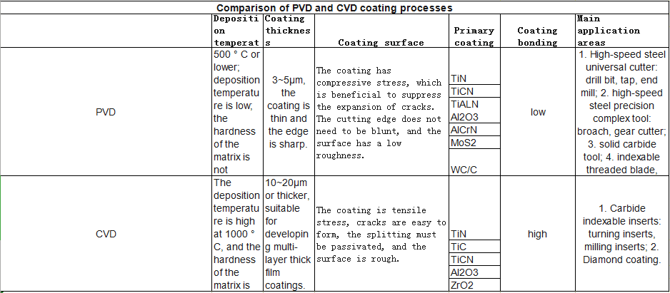 PVD or CVD? How to Choose Better Coating for Cutters 5