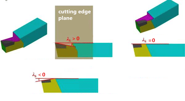 3 Steps to Understanding and Choosing Various Angles of Cutting Tools 13