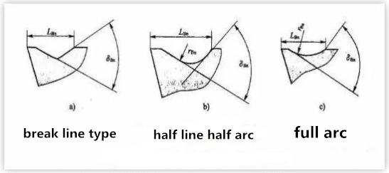 3 Methods to Control Swarf Flow 4