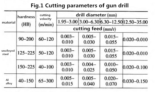 Gun Drill Compares Favorably with Twist Drill 4