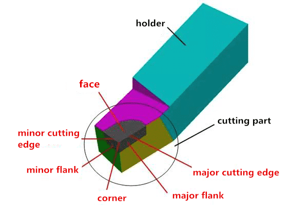 3 Steps to Understanding and Choosing Various Angles of Cutting Tools 4
