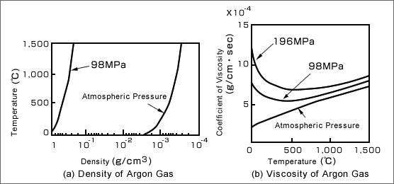 Co to jest prasowanie izostatyczne na gorąco (HIP)? 5