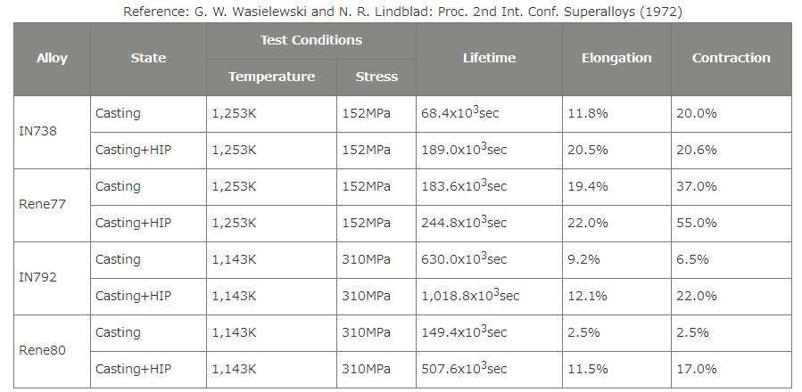 Co to jest prasowanie izostatyczne na gorąco (HIP)? 7