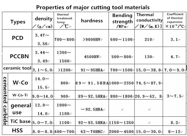 The Selection of Cutting Tool Materials 3