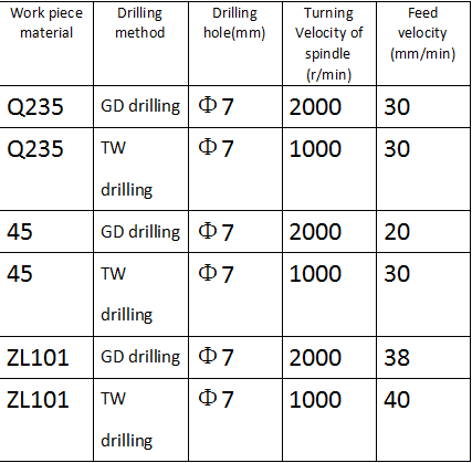 Gun Drill Compares Favorably with Twist Drill 6