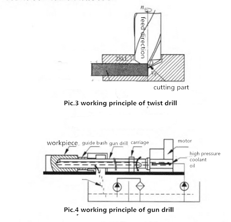 Gun Drill Compares Favorably with Twist Drill 3