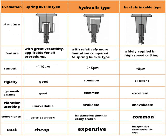 Do You Know What Different Toolholders are Available in CNC Machining Center? 6