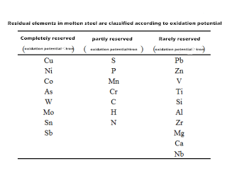 Can You Recognize Them as the 15 Residual Elements in Steel 5