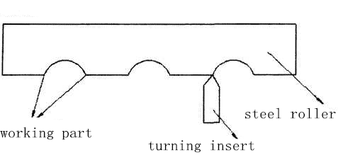 What is the Standard Way to Machining a Steel Roller 3