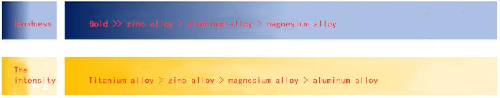 Straightforward Comparison of Aluminum , Zinc, Magnesium and Titanium Alloy 3